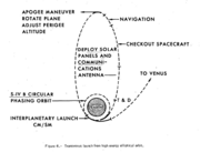 Trans-Venus injection from an elliptical Earth orbit