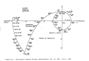 The JOSÉ flight profile